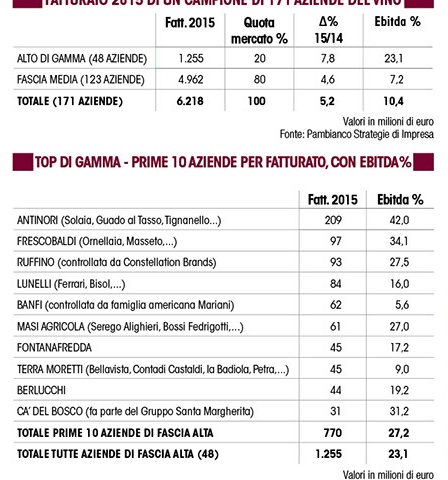 I vini di fascia alta valgono il 20% delle vendite totali