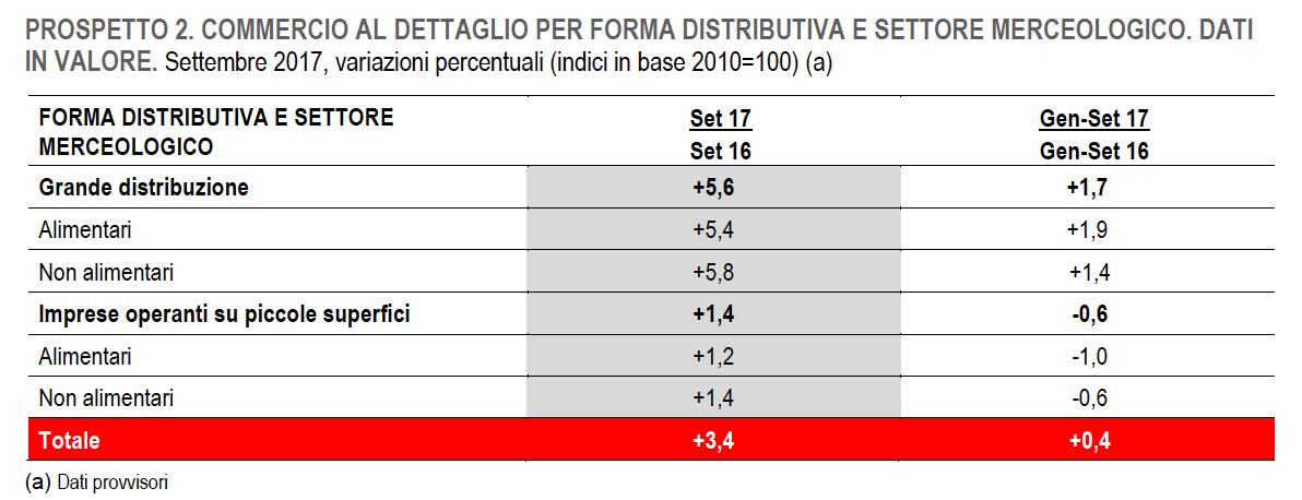 Vendite al dettaglio: nei primi nove mesi del 2017 +0,4% in valore e -0,2% in volume