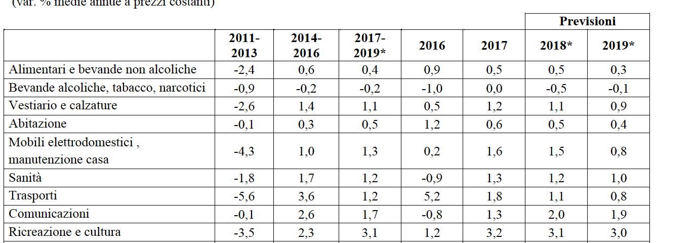 Rapporto Coop: crescita dell'1% nel 2018 per la distribuzione moderna