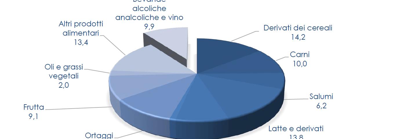 Rapporto Ismea sui consumi alimentari: nel 2017 la spesa degli italiani cresce del 3,2%