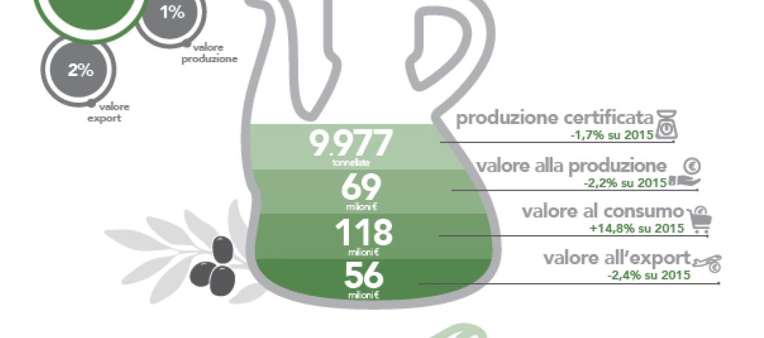 Ercole Olivario 2018: in gara 237 etichette di oli extravergine di oliva