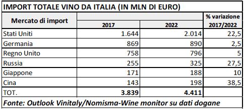Indagine Vinitaly-Nomisma Wine Monitor: i consumi di vino si spostano ad Est