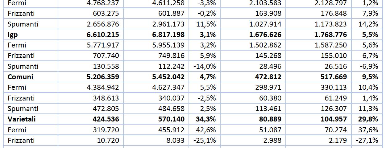 Vino: nel 2017 l'export cresce del 6,4% e sfiora i 6 miliardi di euro