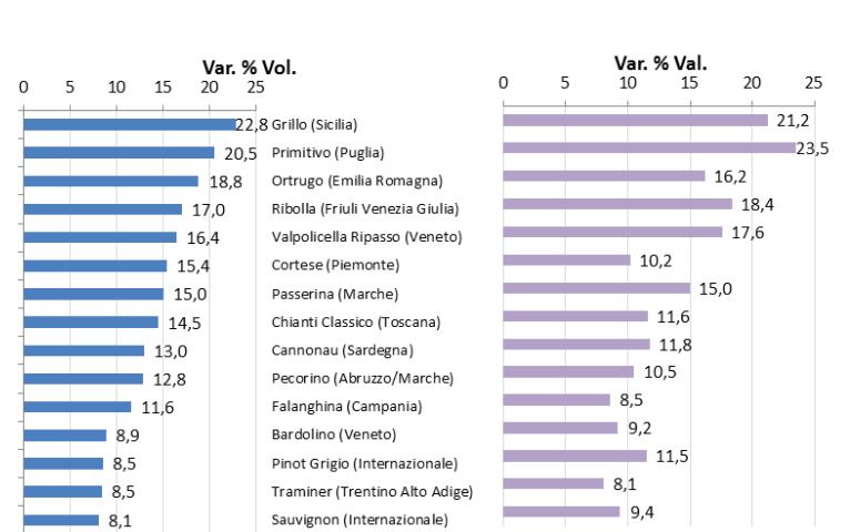 Ricerca Iri per Vinitaly: le vendite di vino nella Gdo si avvicinano ai 2 miliardi di euro