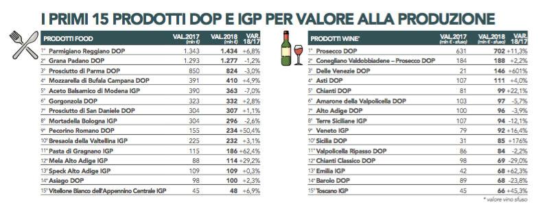 Rapporto Ismea-Qualivita 2019: il valore di Dop e Igp supera i 16 miliardi di euro (+6%)