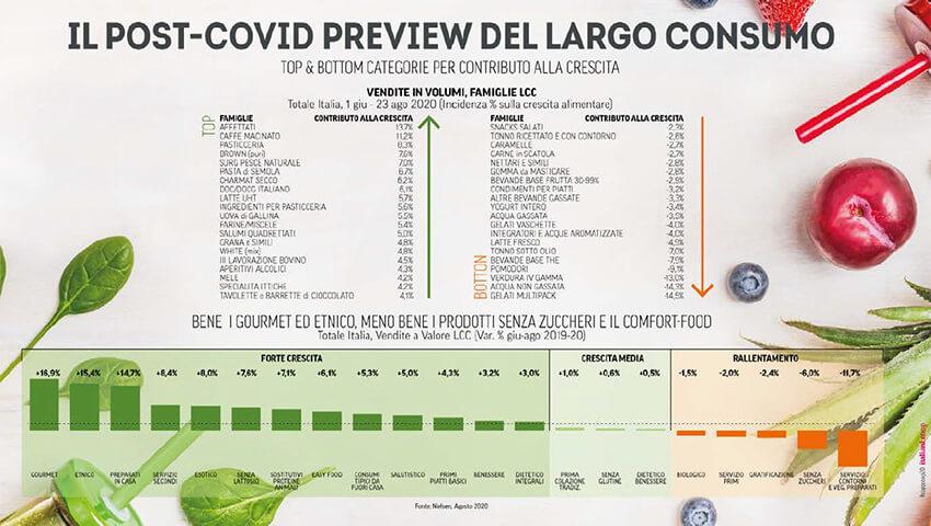 Rapporto Coop 2020: consumi e stili di vita degli italiani al tempo del Covid